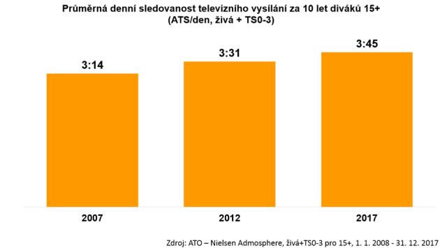 Prměrná denní sledovanost televizního vysílání