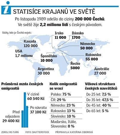 Česká emigrace