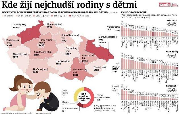 Kde žijí nejchudší rodiny sdětmi?