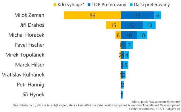 Kdo se podle Čechů stane prezidentem
