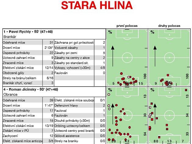 Stará Hlína - Stráž, statistiky hráčů