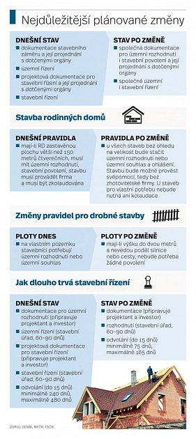 Stavební zákon. Infografika