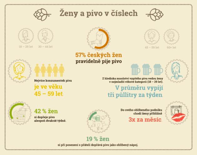 České ženy a pivo