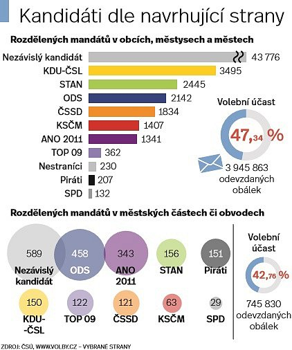 Výsledky komunálních a senátních voleb.