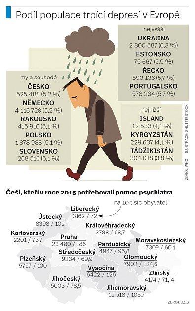 Podíl populace trpící depresí vEvropě.