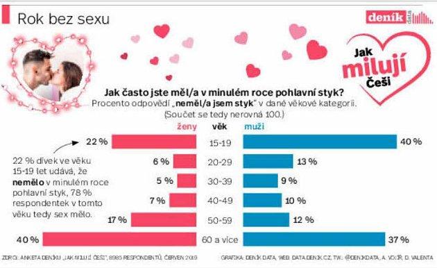 Infografika - Jak milují Češi