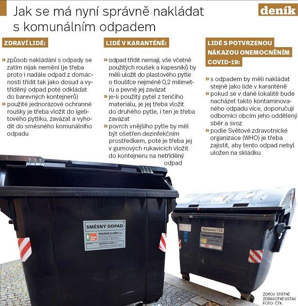 Koronavirus a odpadky - Infografika