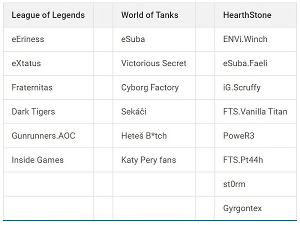 Turnaj vpočítačových hrách BenQ Grunex Challenge 2015 - postupující týmy.