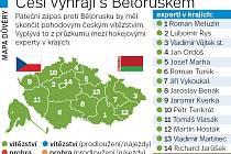 Česko vs. Bělorusko