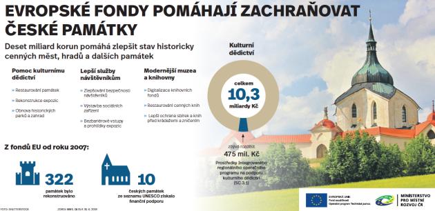 Jak evropské fondy pomáhají zachraňovat české památky?