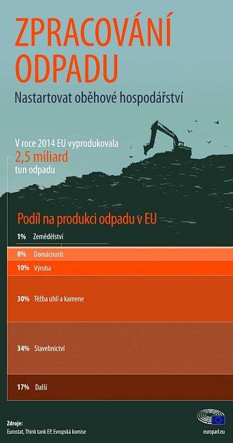 Situace sodpady vzemích EU