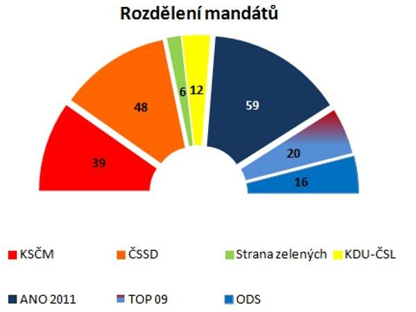 Rozdělení mandátů ve Sněmovně podle průzkumu agentury ppm factum.