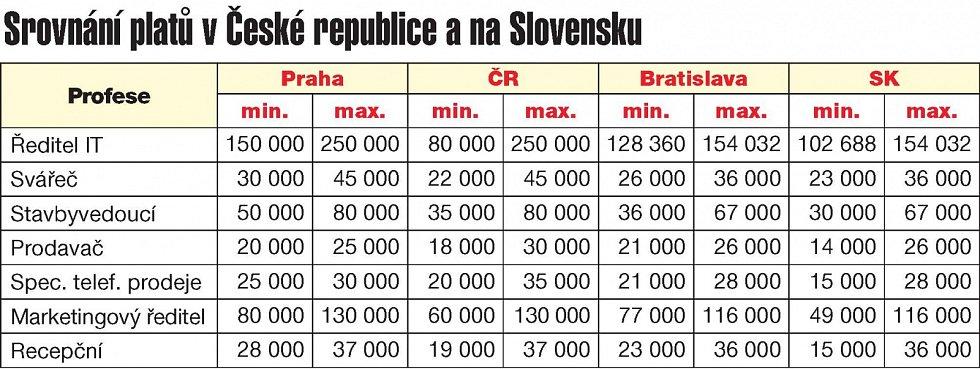 V porovnání platů jsou na tom Češi oproti Slovákům lépe.