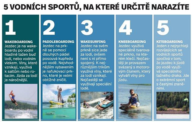 Vodní sporty - Infografika