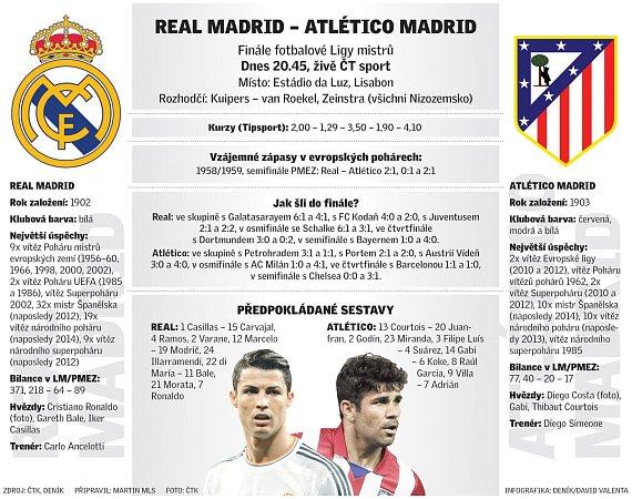Infografika kfinále Ligy mistrů