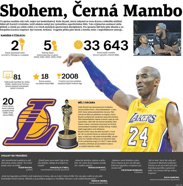 Kdo byl Kobe Bryant