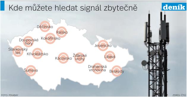 Mobilní signál - Infografika
