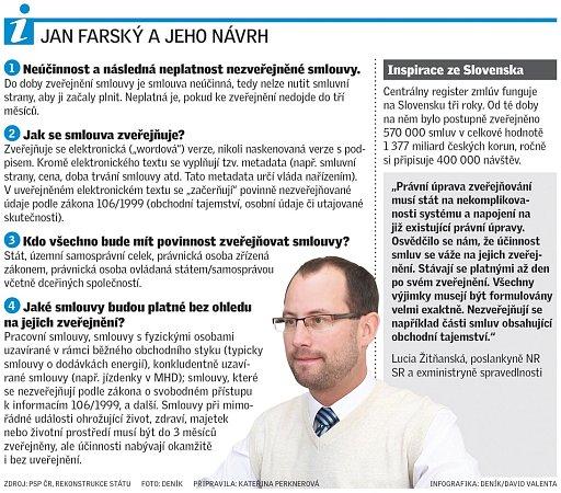 Jan Farský a jeho návrh.