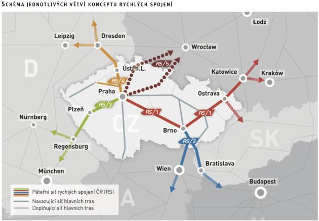 Koncepce vysokorychlostní železnice