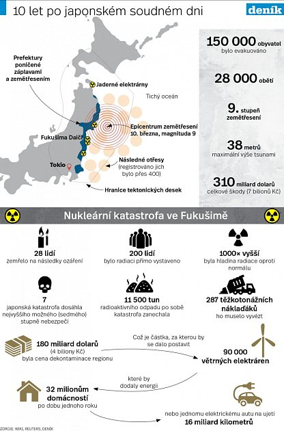 Infografika Fukušima