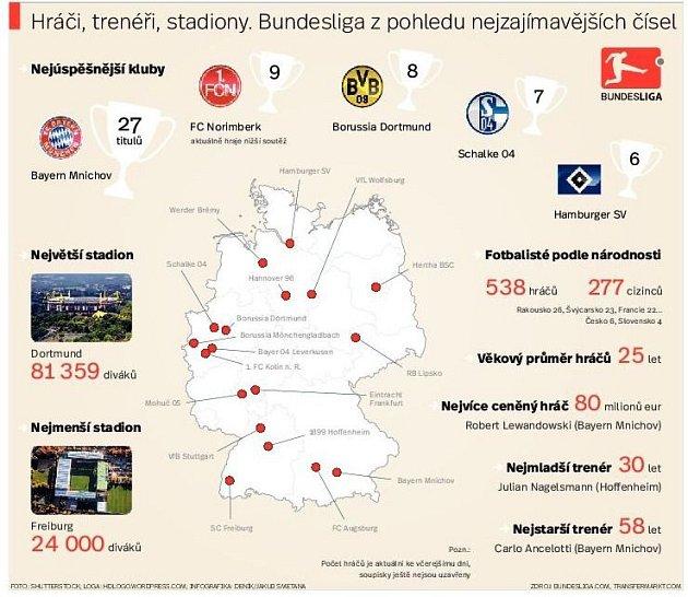 Bundesliga zpohledu nejzajímavějších čísel