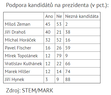 STEM/MARK prezidenti