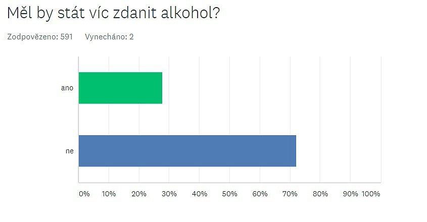 Měl by stát víc zdanit alkohol?