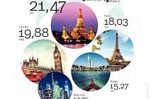 světová města podle návštěvnosti turistů