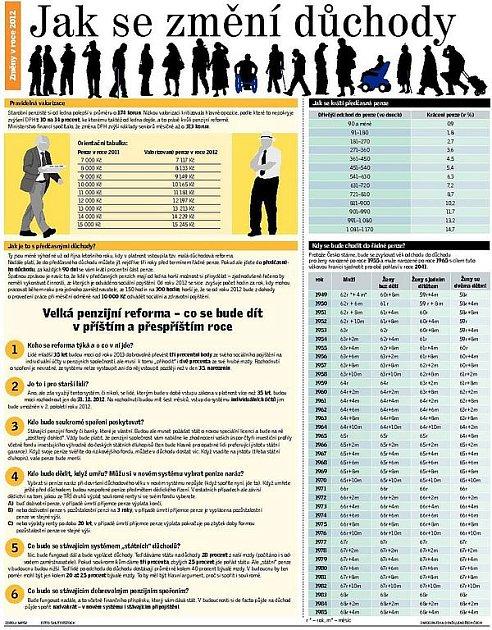 Jak se změní důchody