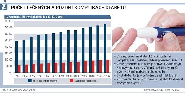 Počet léčených a pozdní komplikace diabetu