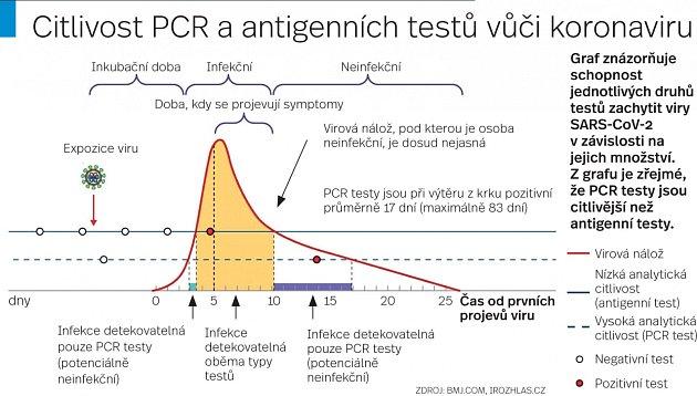 Testy - Infografika