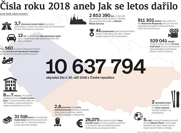 Čísla roku 2018.