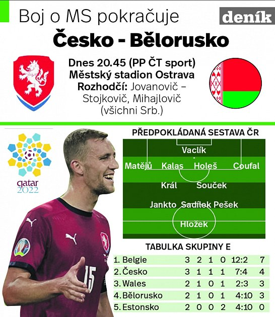 Kvalifikace MS Česko - Bělorusko