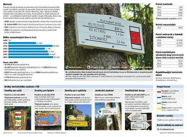 Druhy turistického značení.