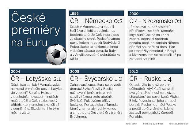 České premiéry na Euru.