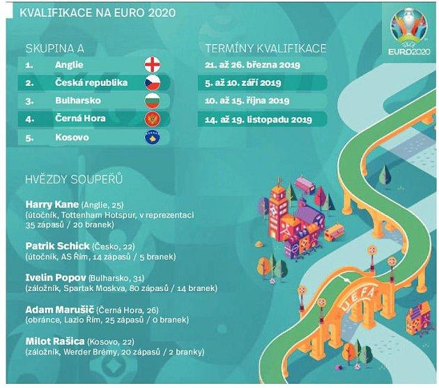 Kvalifikace na euro 2020