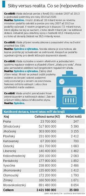 Audit Deníku: Kotlíkové dotace