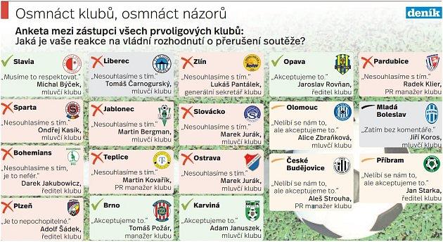 Opatření a fotbal - Infografika