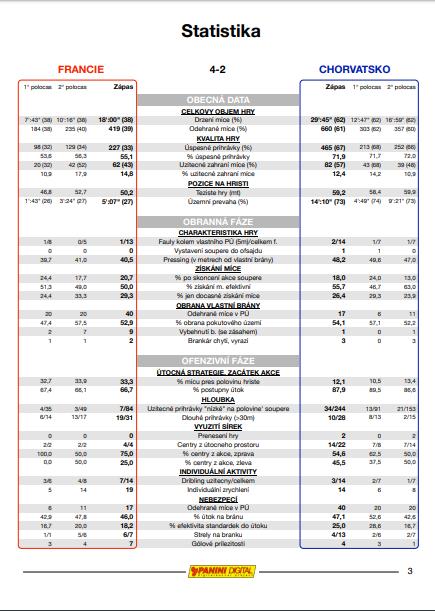 Statistiky Francie – Chorvatsko provedené firmou PANINI DIGITAL