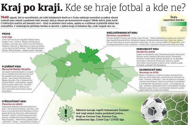 Kde se hraje fotbal