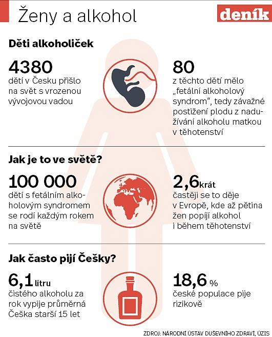 Ženy a alkohol - Infografika