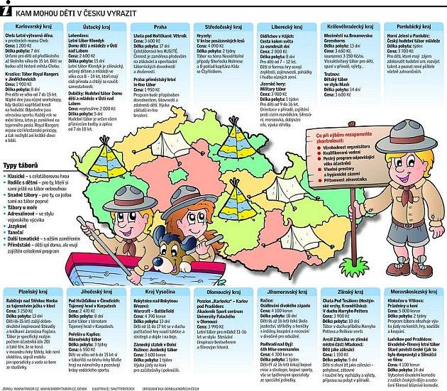 Kam mohou děti v Česku vyrazit