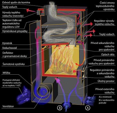 Popis funkce a spalování TROPIC