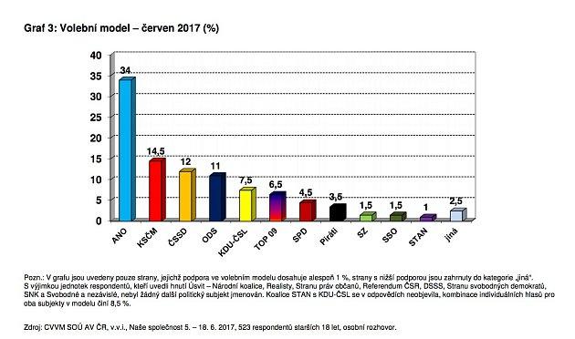 Průzkum včervnu 2017