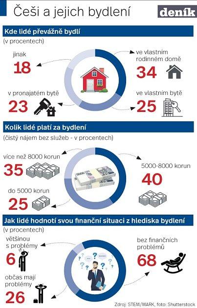 Bydlení - Infografika