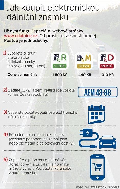 Dálniční známky - Infografika