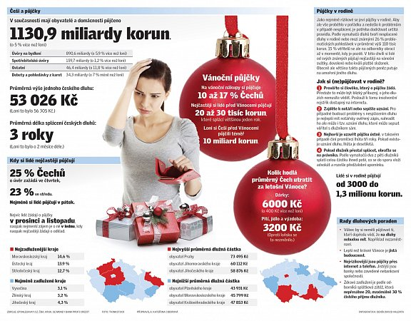 Vánoční dluhy