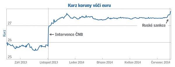 Kurz koruny vůči euru