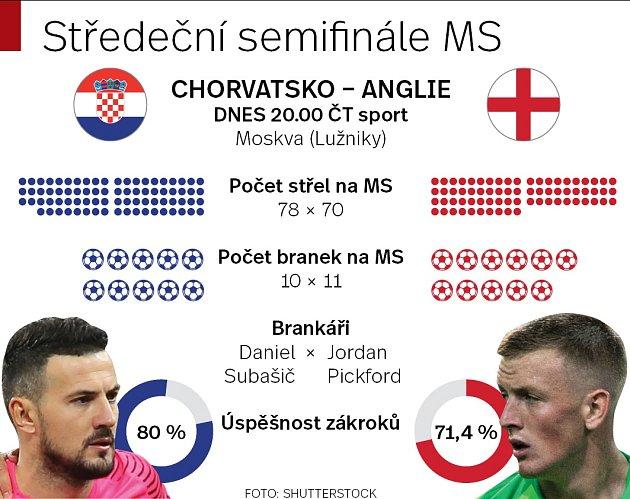 Semifinále MS mezi Anglií a Chorvatskem.