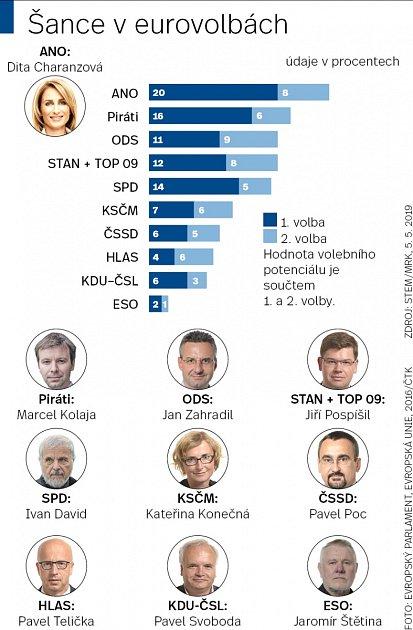 Infografika Eurovolby